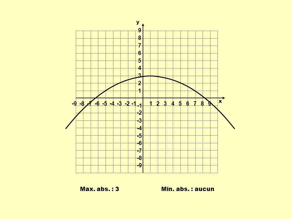 1 2 3 4 5 6 7 8 9 -9 -8 -7 -6 -5 -4 -3 -2 -1 y x Max. abs. : 3 Min. abs. : aucun