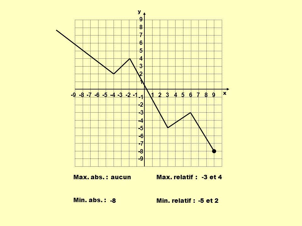 1 2 3 4 5 6 7 8 9 -9 -8 -7 -6 -5 -4 -3 -2 -1 Max. abs. : aucun