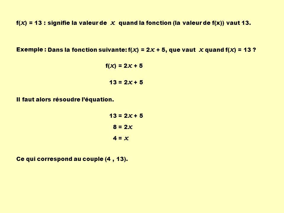 f(x) = 13 : signifie la valeur de x quand la fonction (la valeur de f(x)) vaut 13. Exemple :