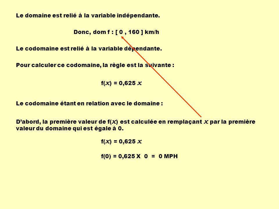 Le domaine est relié à la variable indépendante.