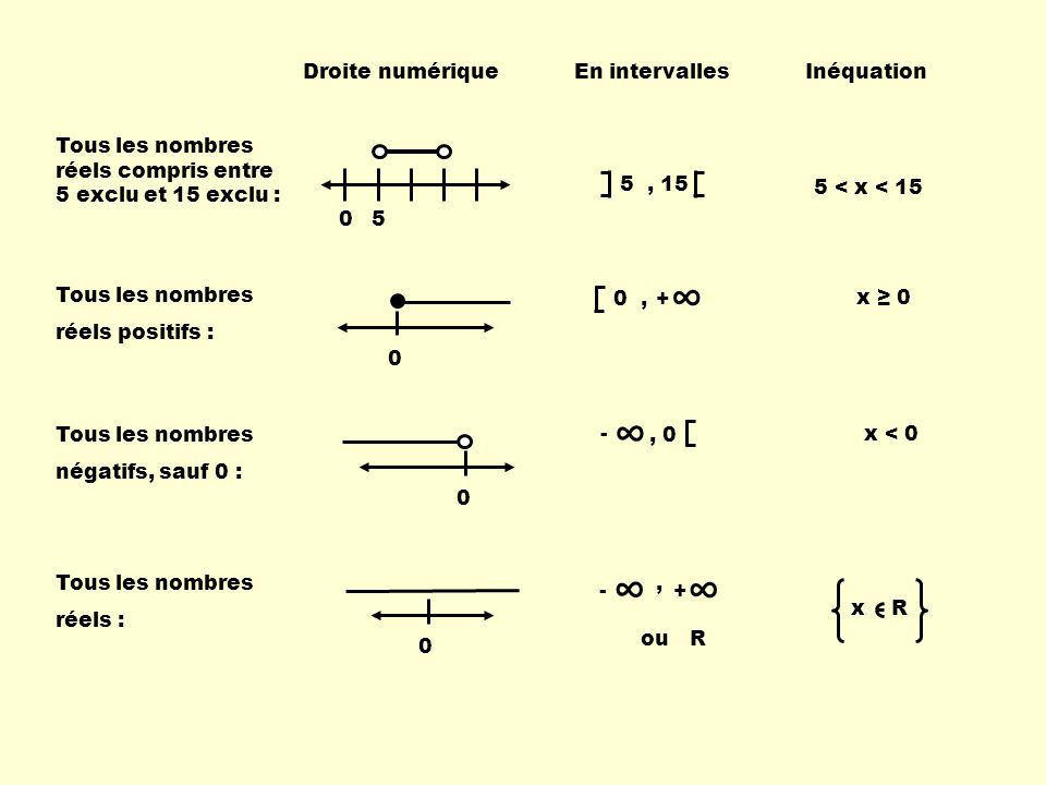 ∞ ∞ ∞ Droite numérique En intervalles Inéquation