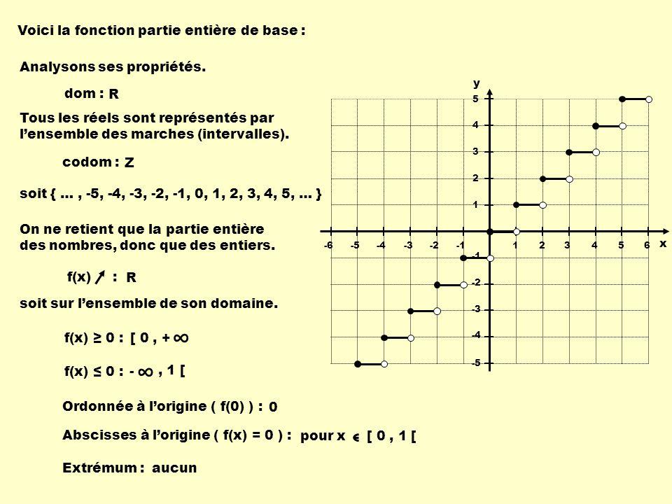 ∞ ∞ Voici la fonction partie entière de base :