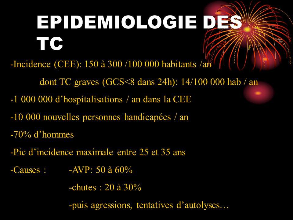 EPIDEMIOLOGIE DES TC-Incidence (CEE): 150 à 300 /100 000 habitants /an. dont TC graves (GCS<8 dans 24h): 14/100 000 hab / an.