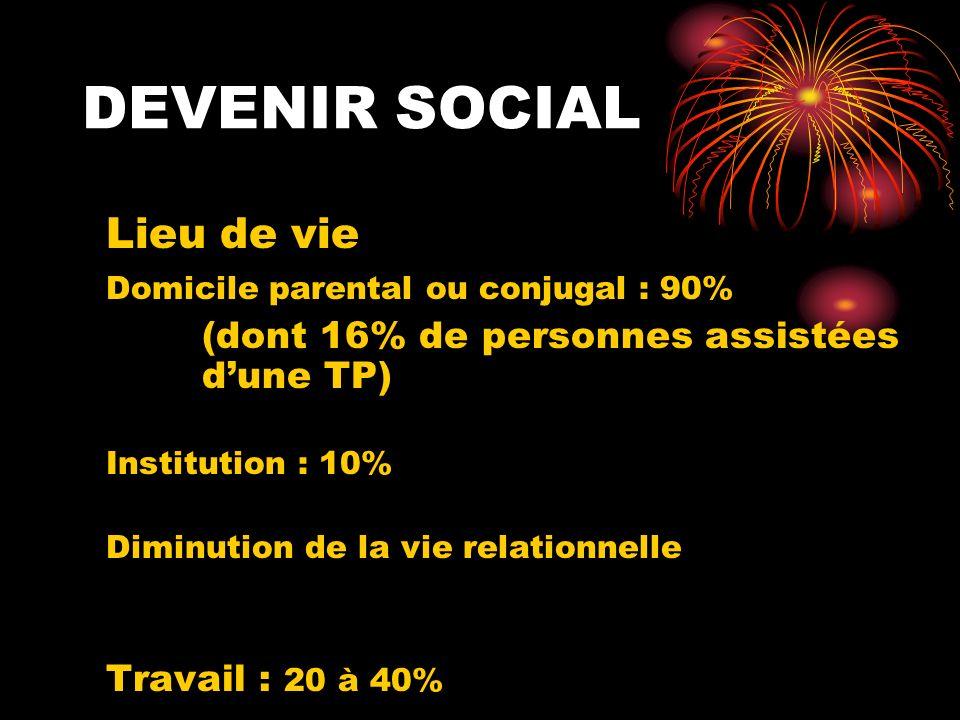 DEVENIR SOCIAL Lieu de vie Domicile parental ou conjugal : 90%