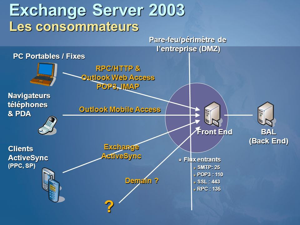 Exchange Server 2003 Les consommateurs