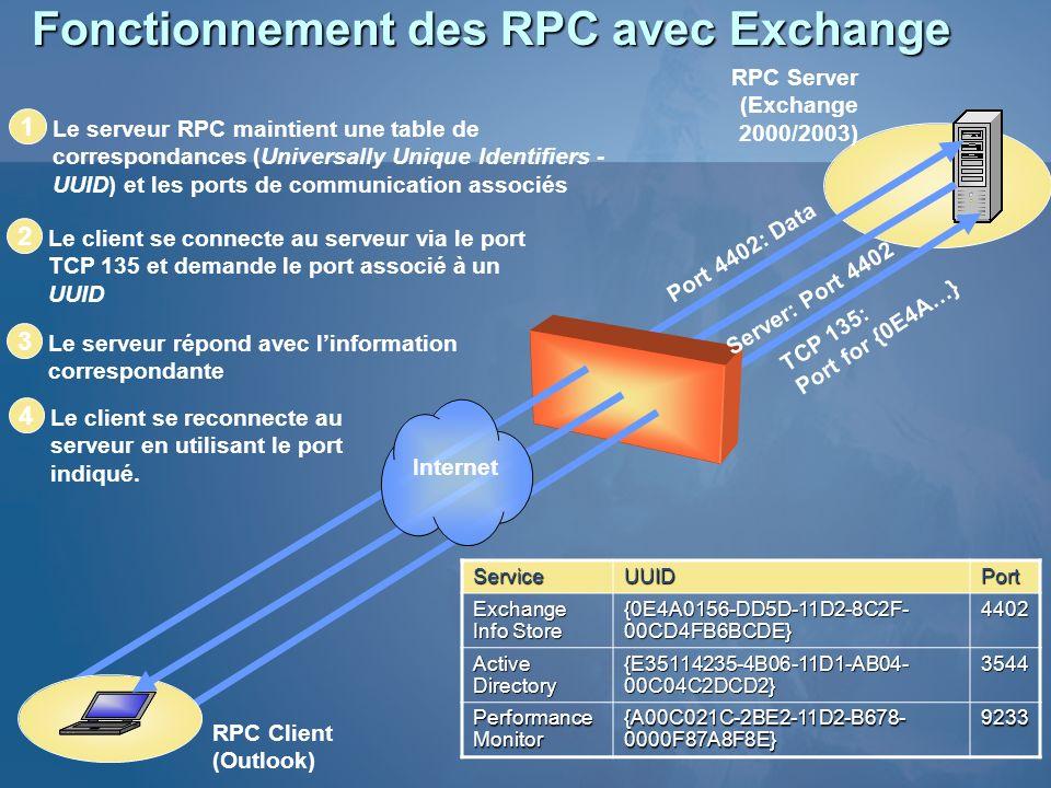 Fonctionnement des RPC avec Exchange