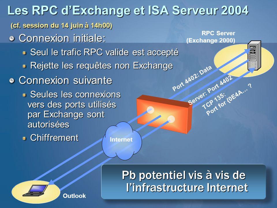 Pb potentiel vis à vis de l'infrastructure Internet