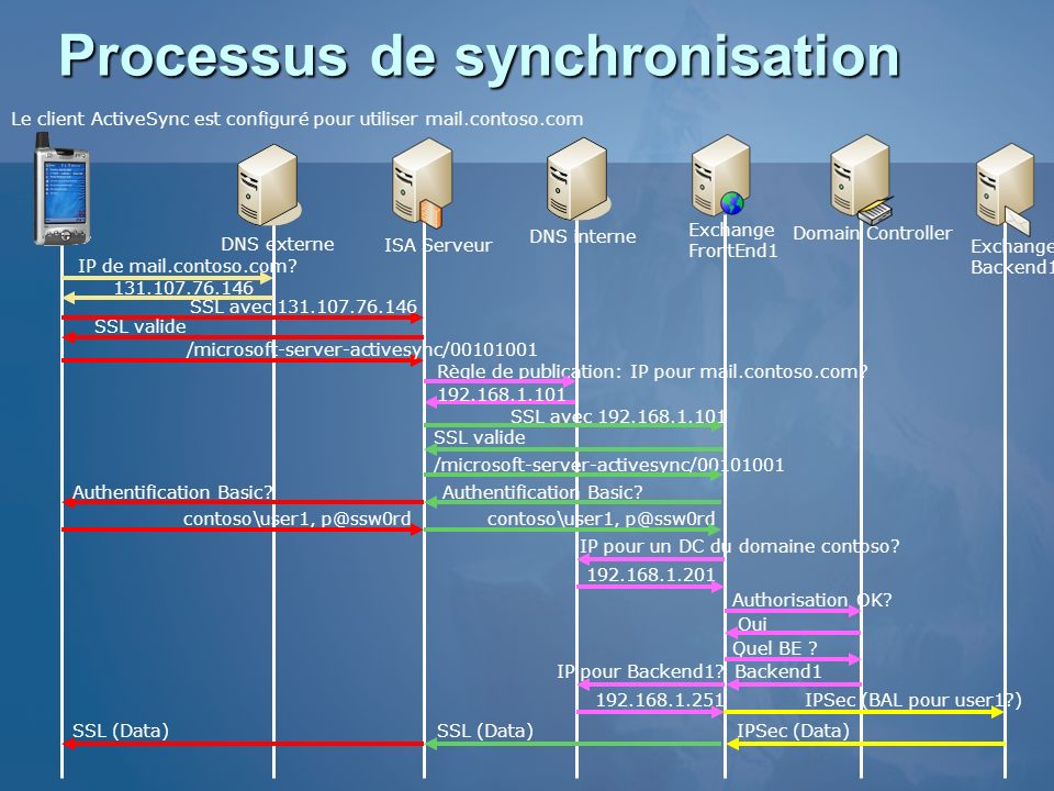 Processus de synchronisation
