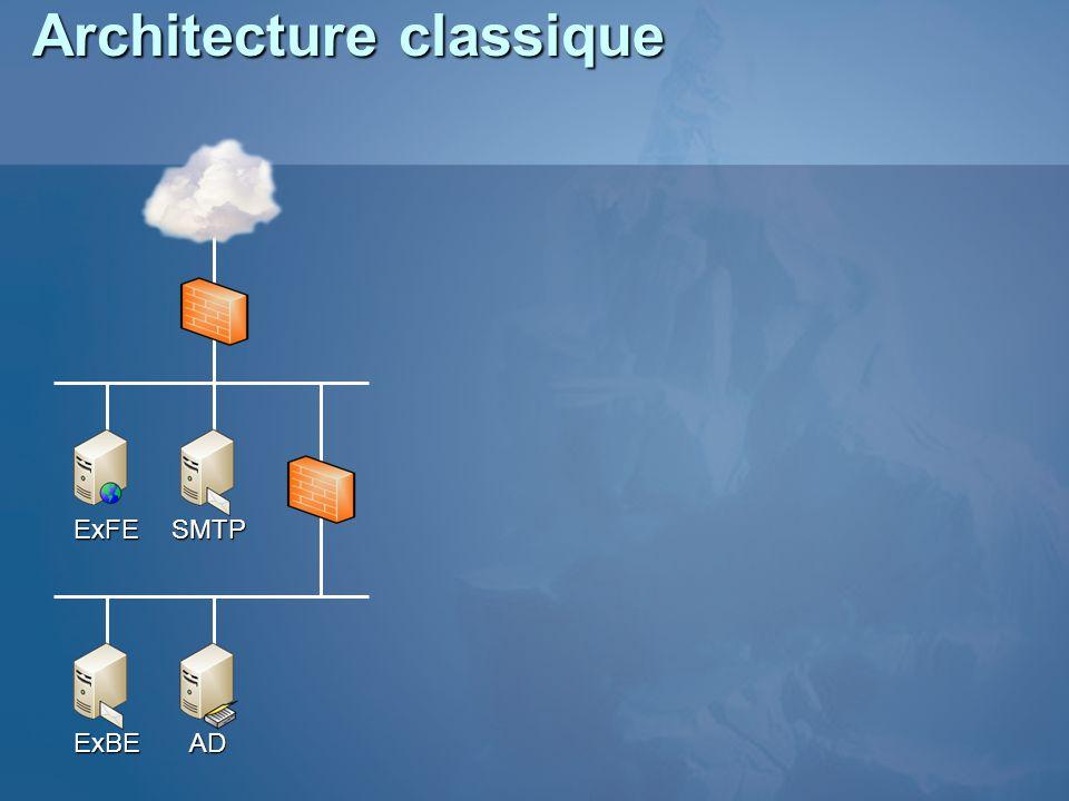 Architecture classique