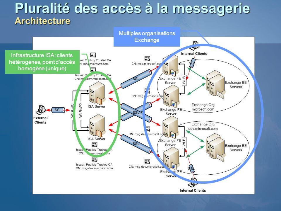 Pluralité des accès à la messagerie Architecture