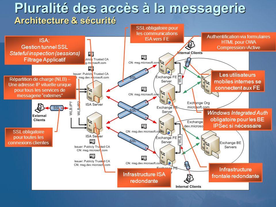 Pluralité des accès à la messagerie Architecture & sécurité