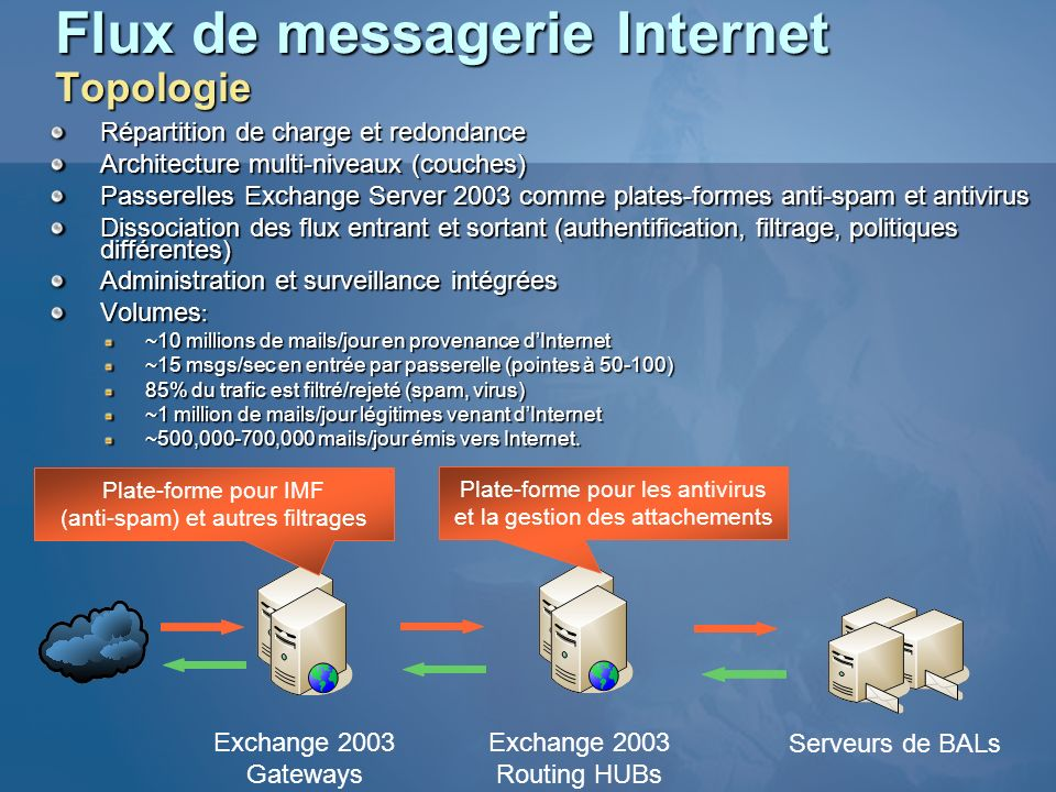 Flux de messagerie Internet Topologie