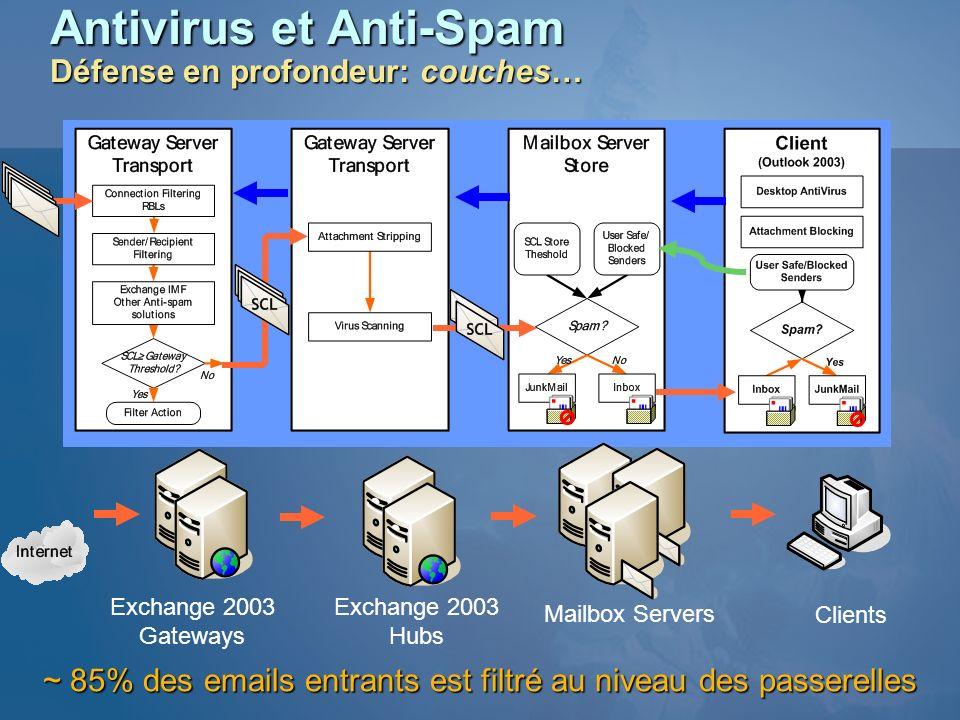 Antivirus et Anti-Spam Défense en profondeur: couches…