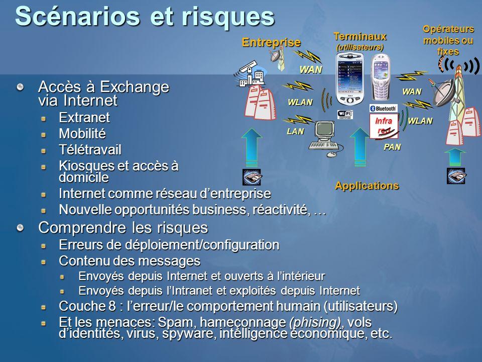 Scénarios et risques Accès à Exchange via Internet