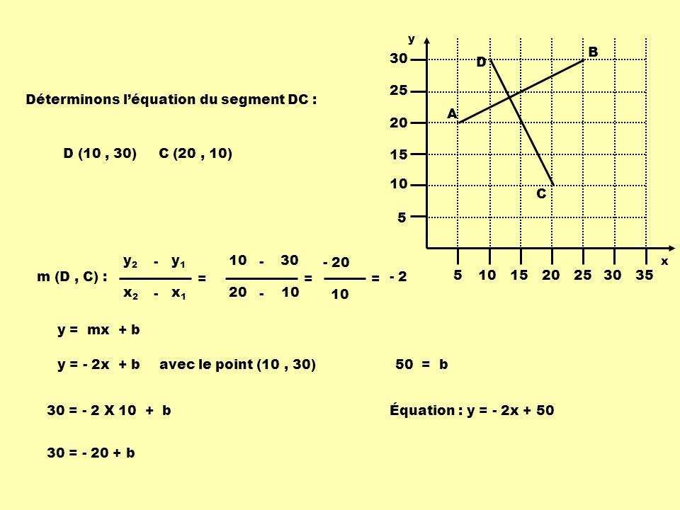 Déterminons l'équation du segment DC :