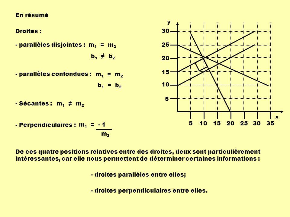 - parallèles disjointes : m1 = m2