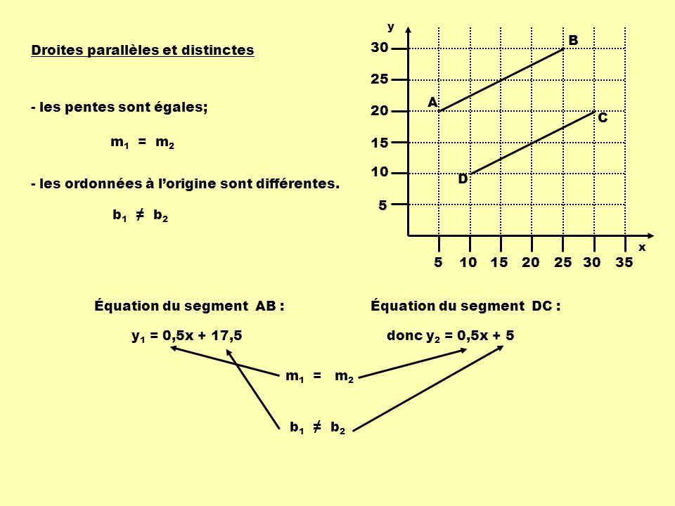 Droites parallèles et distinctes