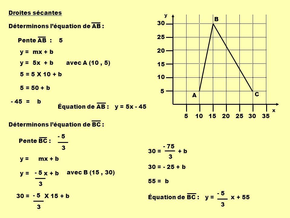 Déterminons l'équation de AB :