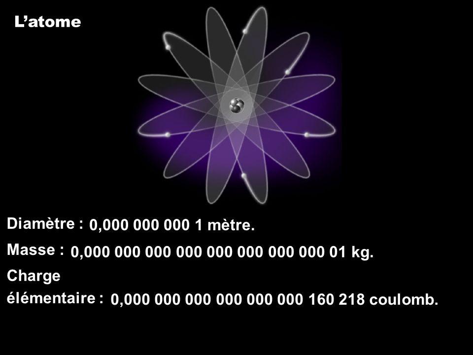 L'atome Diamètre : Masse : Charge. élémentaire : 0,000 000 000 1 mètre. 0,000 000 000 000 000 000 000 000 01 kg.
