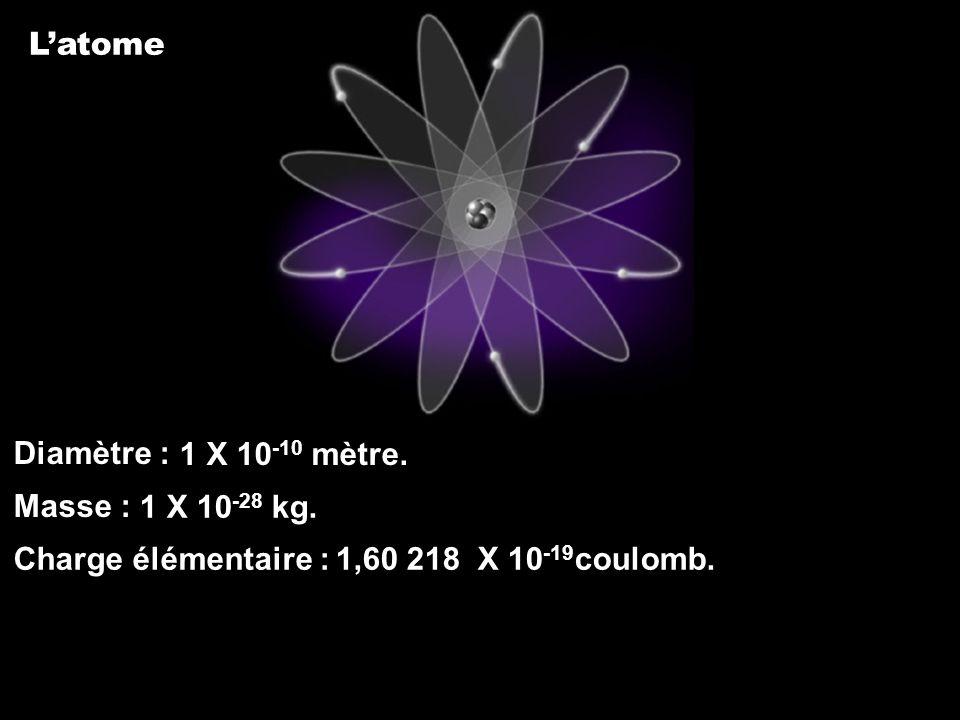 L'atome Diamètre : Masse : Charge élémentaire : 1 X 10-10 mètre.
