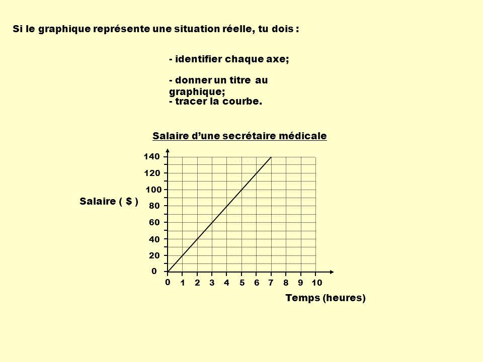 Si le graphique représente une situation réelle, tu dois :