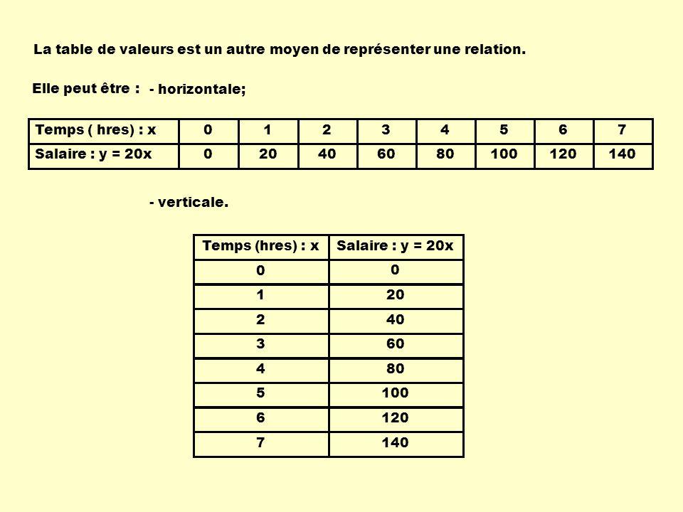 La table de valeurs est un autre moyen de représenter une relation.