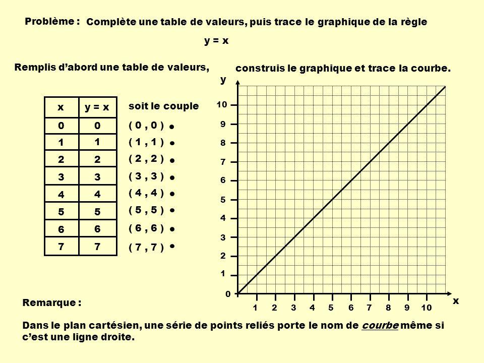 Complète une table de valeurs, puis trace le graphique de la règle