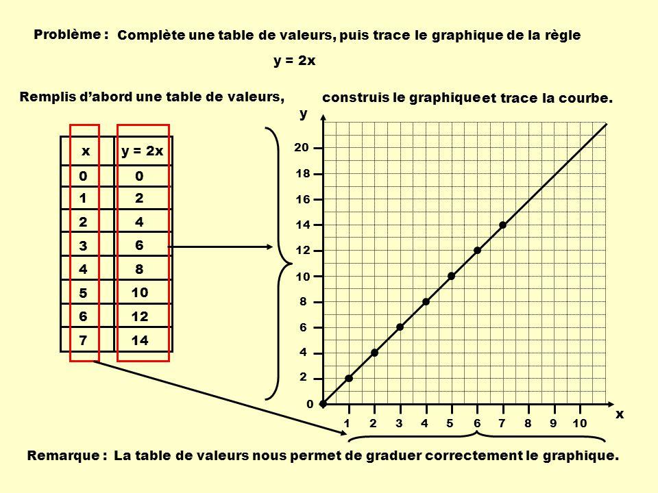 Les relations r gles variables table de valeurs graphiques ppt video online t l charger - Table de valeur mathematique ...