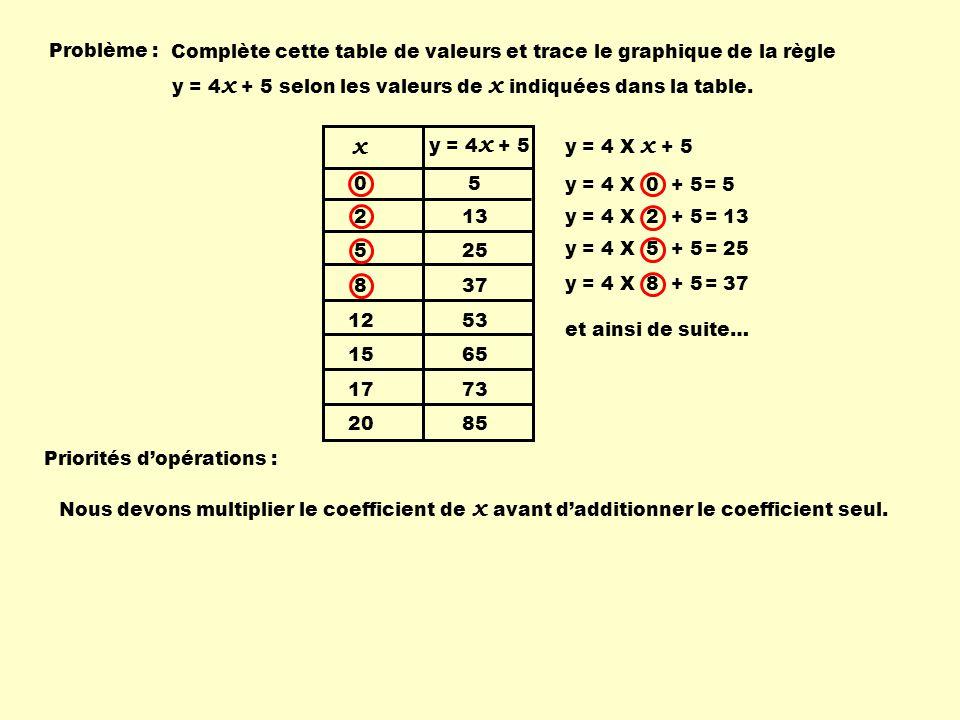 Problème : Complète cette table de valeurs et trace le graphique de la règle. y = 4x + 5 selon les valeurs de x indiquées dans la table.