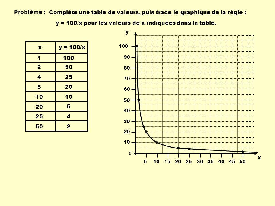 Complète une table de valeurs, puis trace le graphique de la règle :