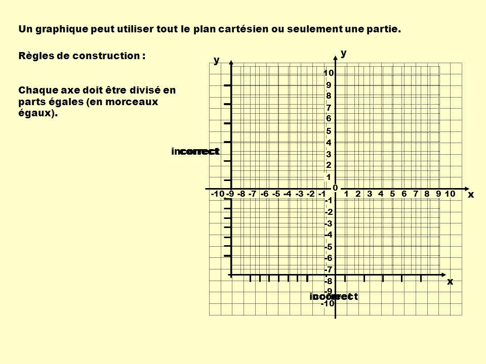 Un graphique peut utiliser tout le plan cartésien