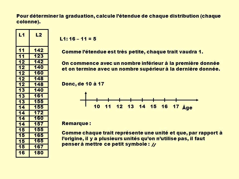 Pour déterminer la graduation, calcule l'étendue de chaque distribution (chaque colonne).