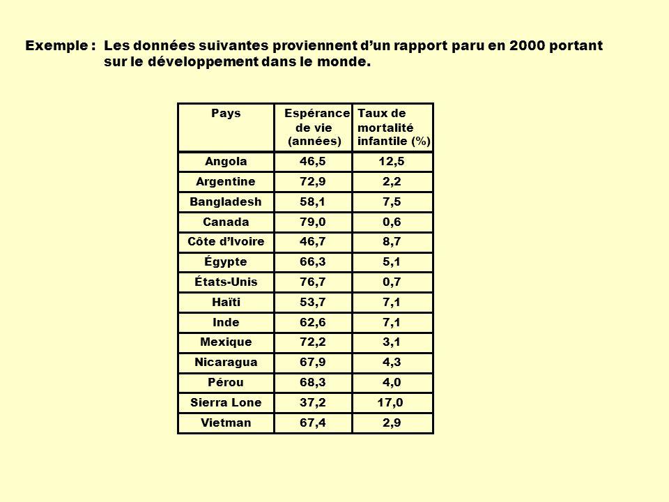 Exemple : Les données suivantes proviennent d'un rapport paru en 2000 portant sur le développement dans le monde.