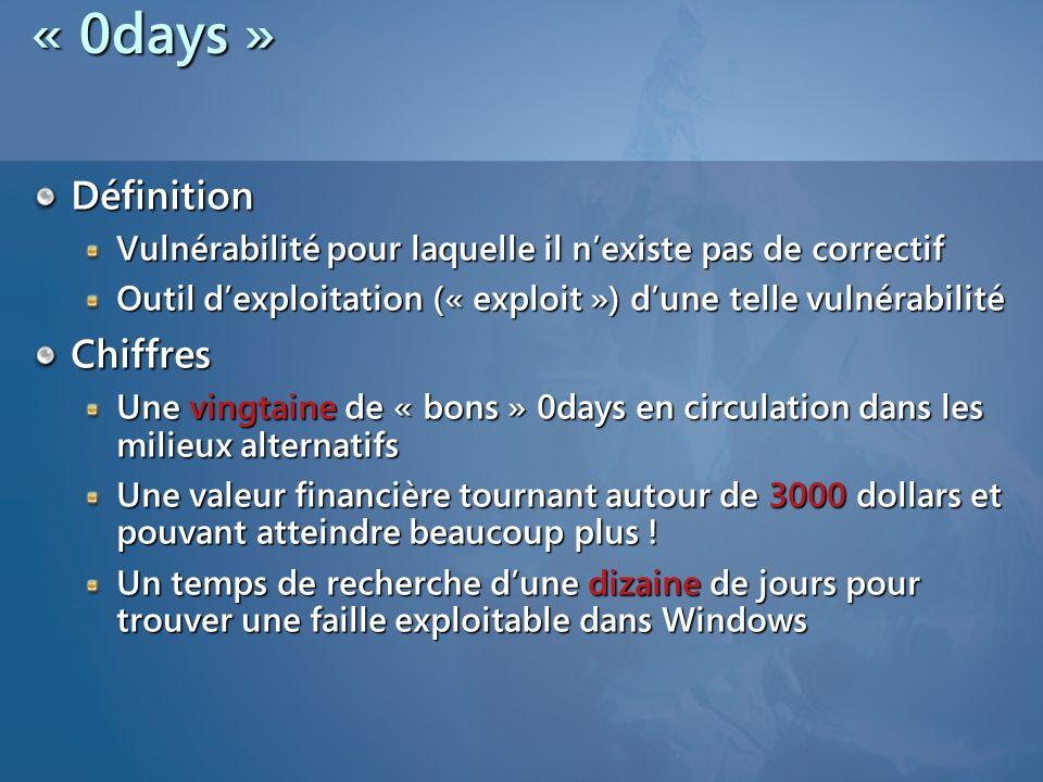 « 0days » Définition Chiffres
