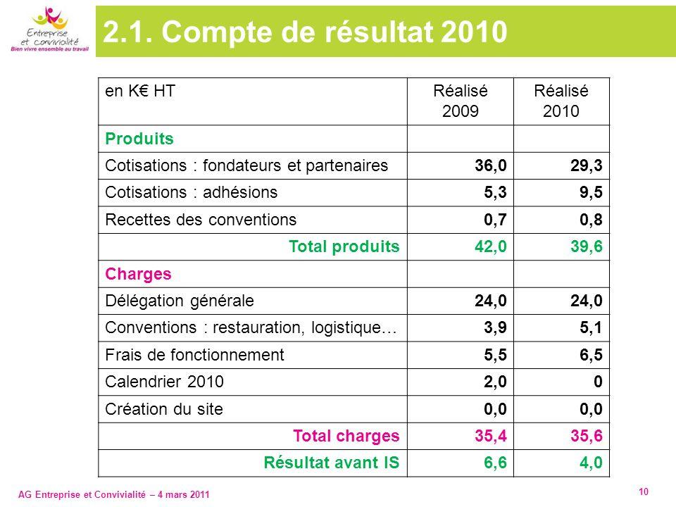 2.1. Compte de résultat 2010 en K€ HT Réalisé 2009 2010 Produits