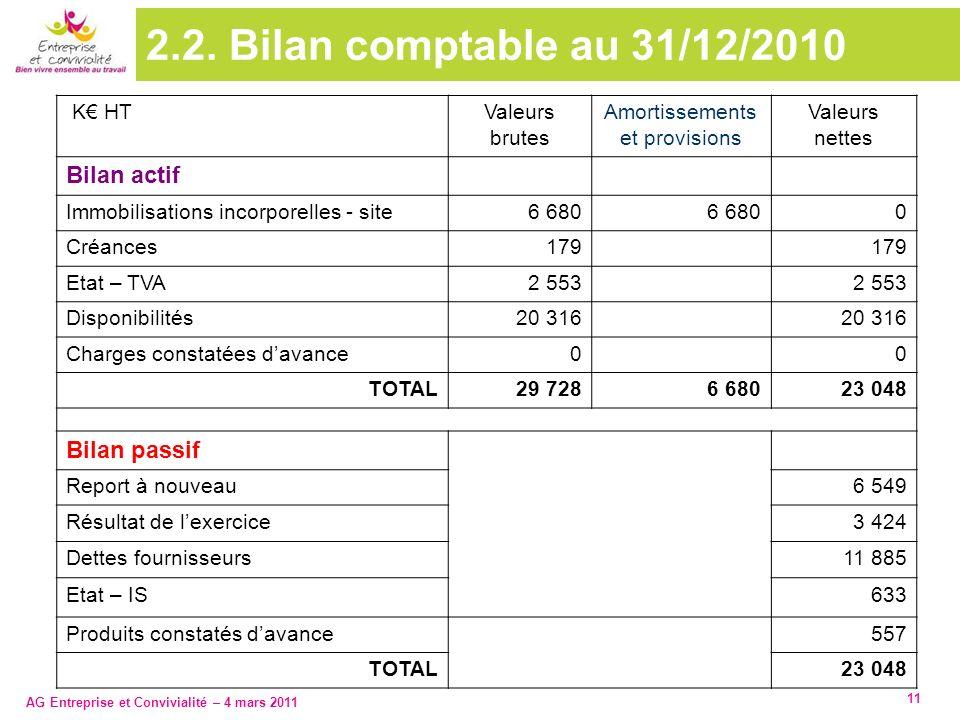 2.2. Bilan comptable au 31/12/2010 Bilan actif Bilan passif K€ HT