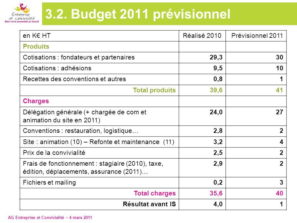 3.2. Budget 2011 prévisionnel en K€ HT Réalisé 2010 Prévisionnel 2011