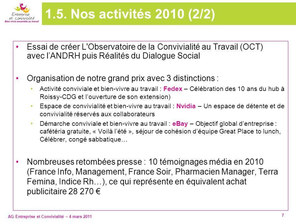 1.5. Nos activités 2010 (2/2) Essai de créer L Observatoire de la Convivialité au Travail (OCT) avec l'ANDRH puis Réalités du Dialogue Social.