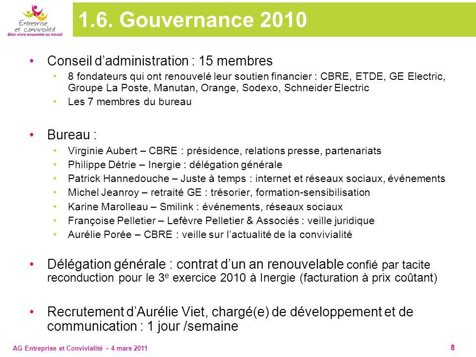 1.6. Gouvernance 2010 Conseil d'administration : 15 membres Bureau :