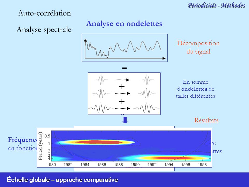 Auto-corrélation Analyse en ondelettes Analyse spectrale =