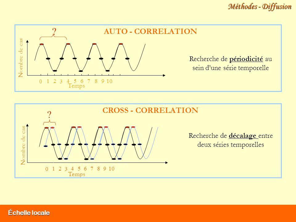 Méthodes - Diffusion AUTO - CORRELATION CROSS - CORRELATION