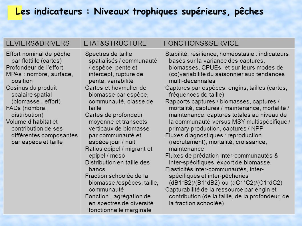 Les indicateurs : Niveaux trophiques supérieurs, pêches