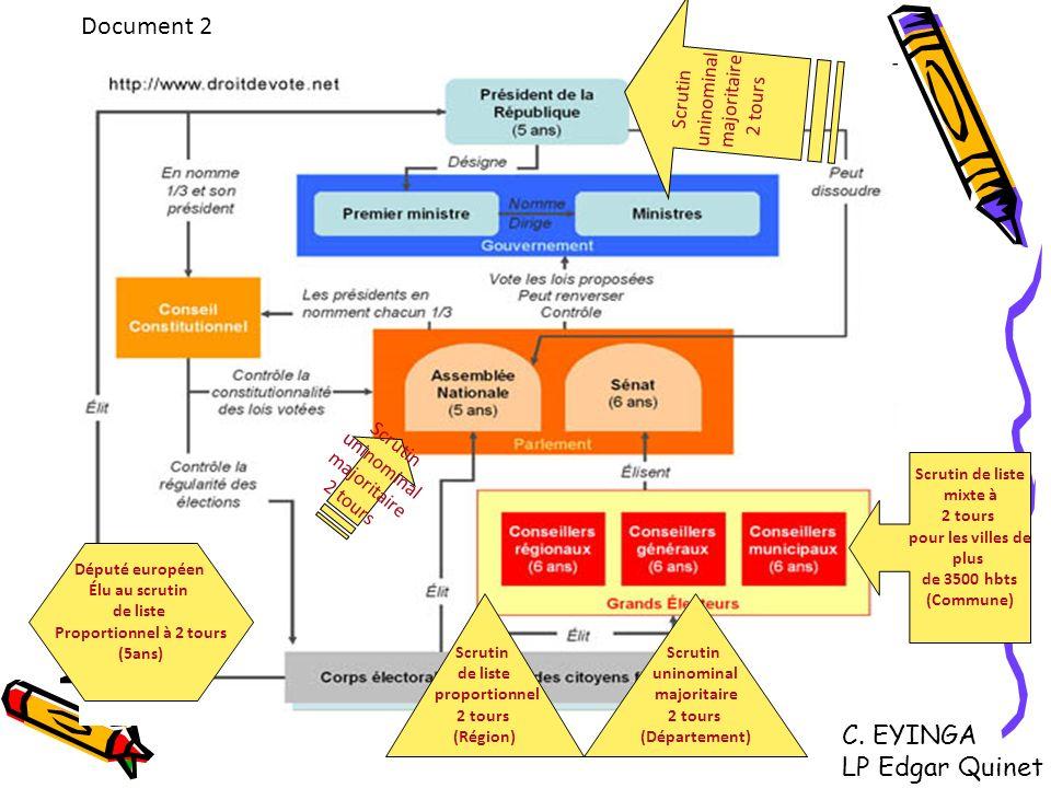 Document 2 C. EYINGA LP Edgar Quinet uninominal majoritaire Scrutin