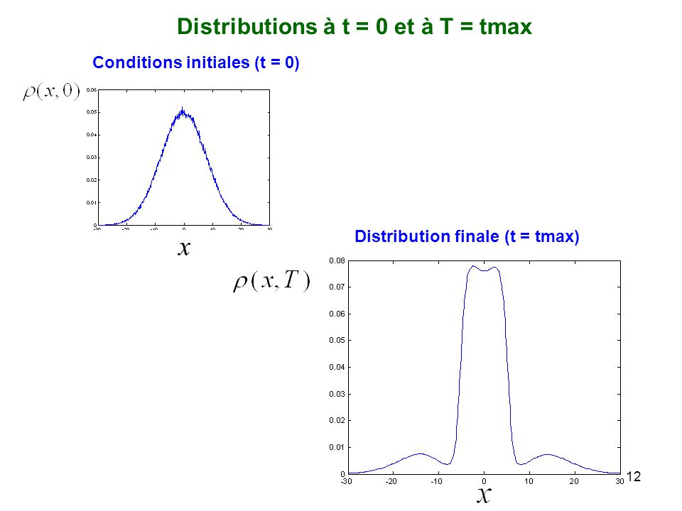 Distributions à t = 0 et à T = tmax