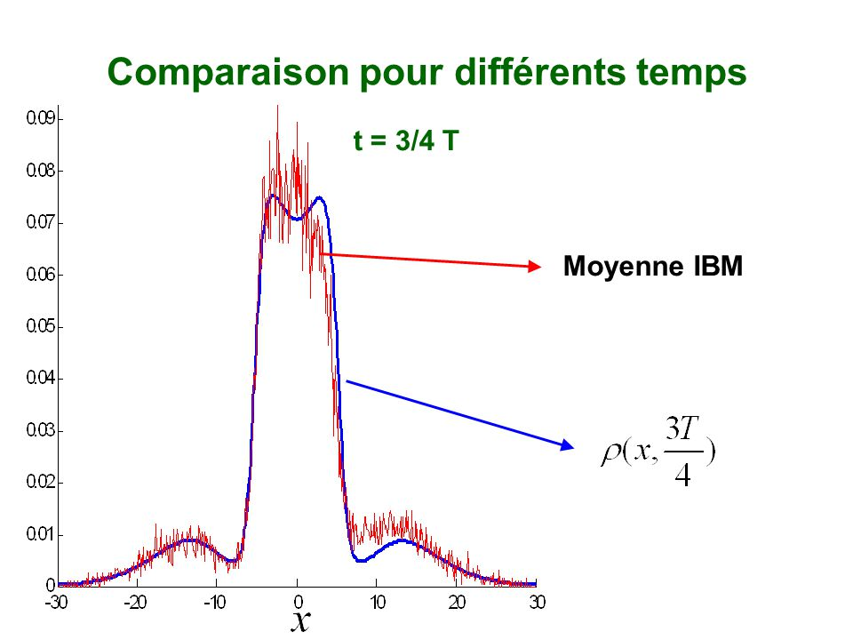 Comparaison pour différents temps