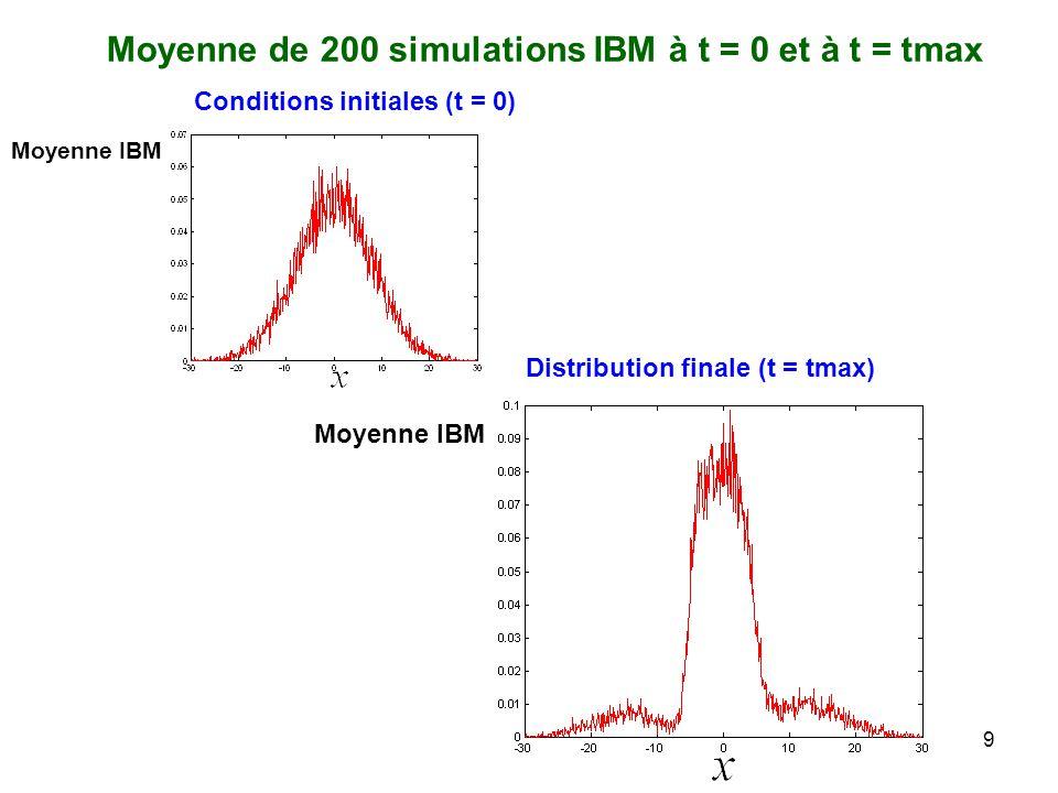 Moyenne de 200 simulations IBM à t = 0 et à t = tmax