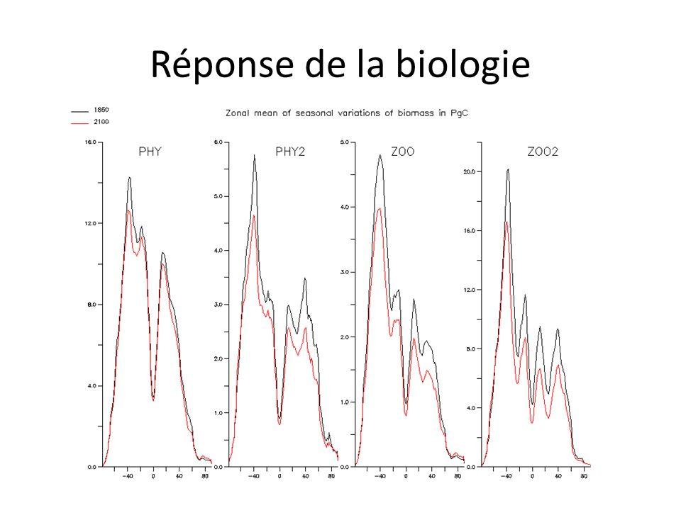 Réponse de la biologie