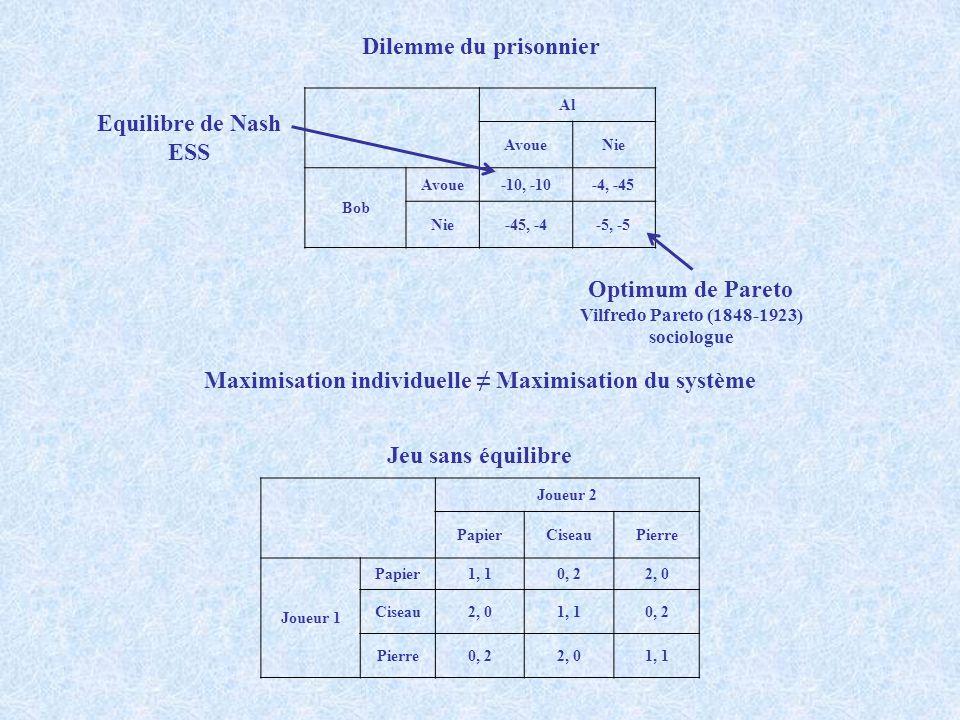 Maximisation individuelle ≠ Maximisation du système