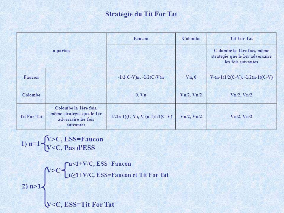 Stratégie du Tit For Tat 1) n=1 2) n>1