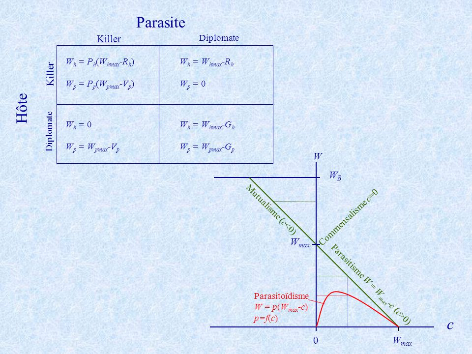 Parasite Hôte c Killer W WB Wmax Diplomate Wh = Ph(Whmax-Rh)